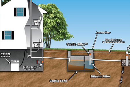 Septic system basics a verdi septic service for Domestic drainage system layout